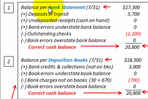 Bank Reconciliation Examples | BrandonGaille.com