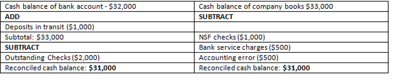 Bank Reconciliation Statement for ABC Inc