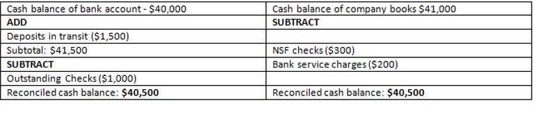 Bank Reconciliation Statement for XYC Corp