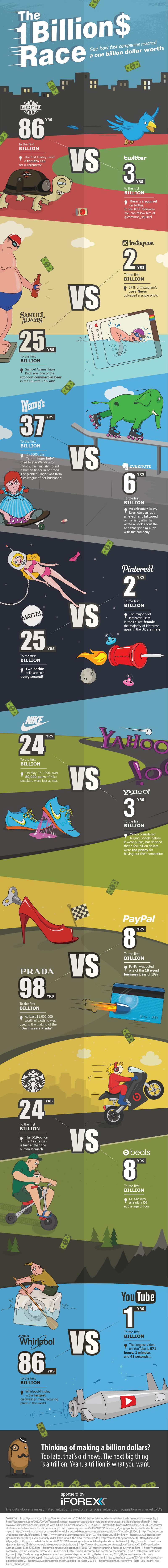 Billion-Dollar-Companies