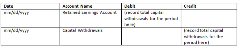 Close Capital Withdrawals to Retained Earnings