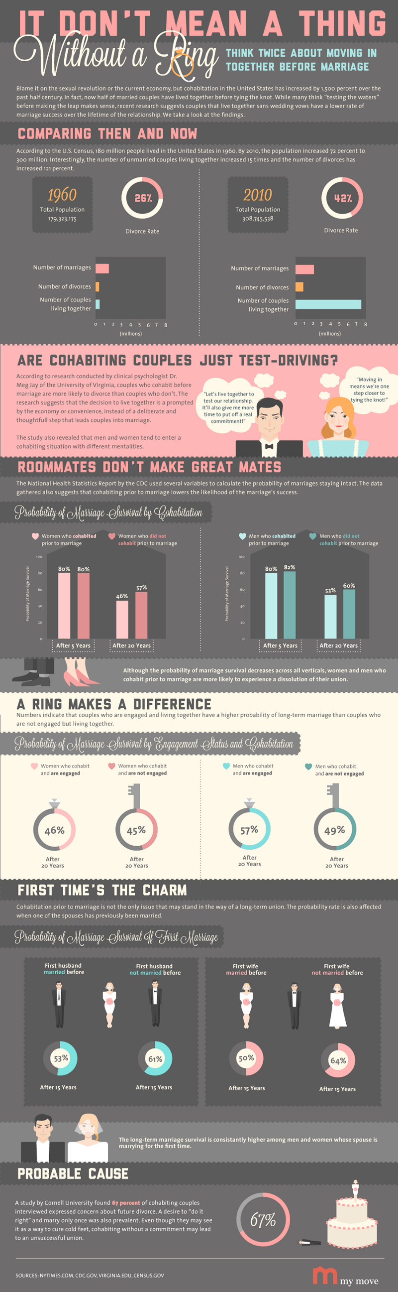 Cohabitation Statistics and Facts