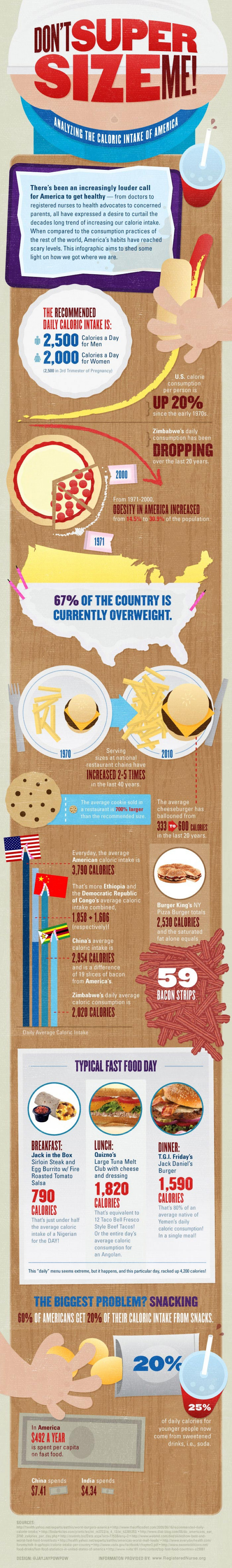 Daily Calorie Intake Facts