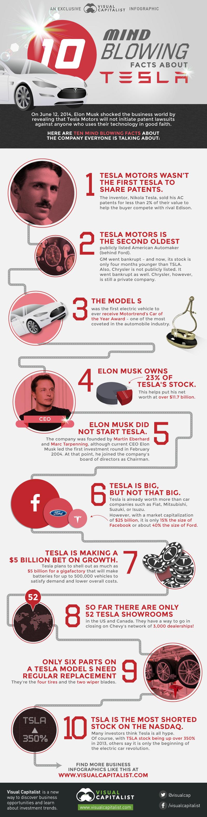 Elon-Musk's-Tesla-Motors