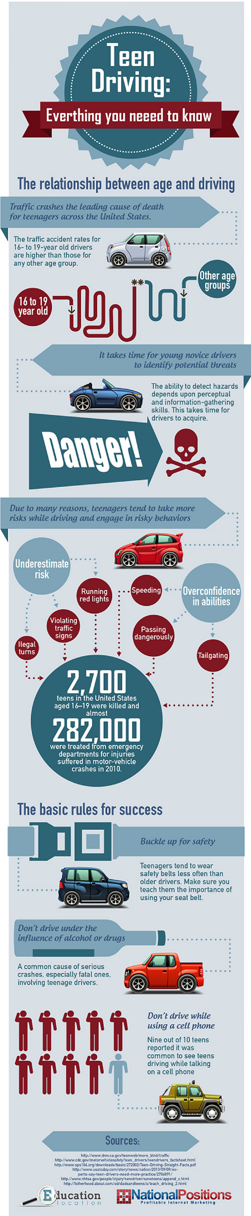 Facts to Teen Driving