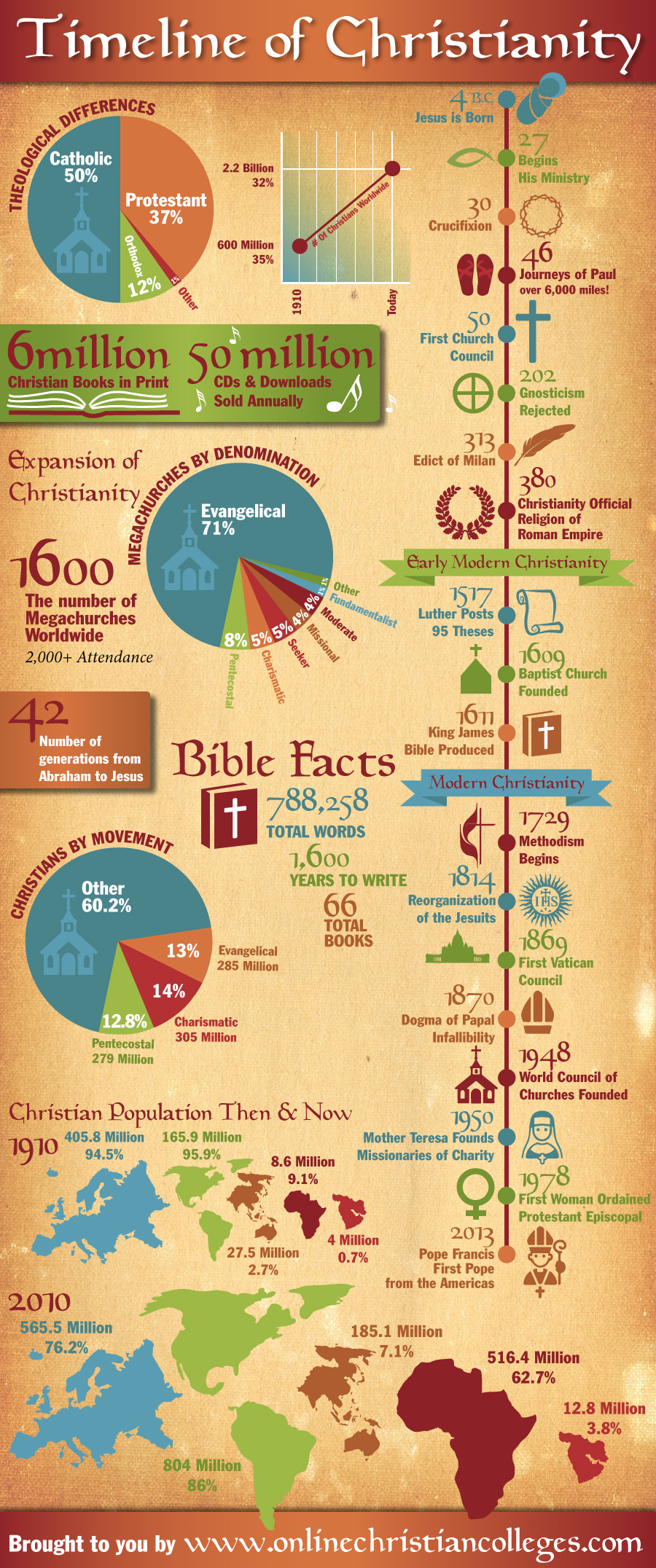 Historic Timeline of Christianity