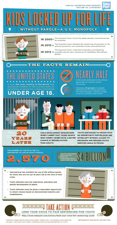Jueville Imprisonment Facts