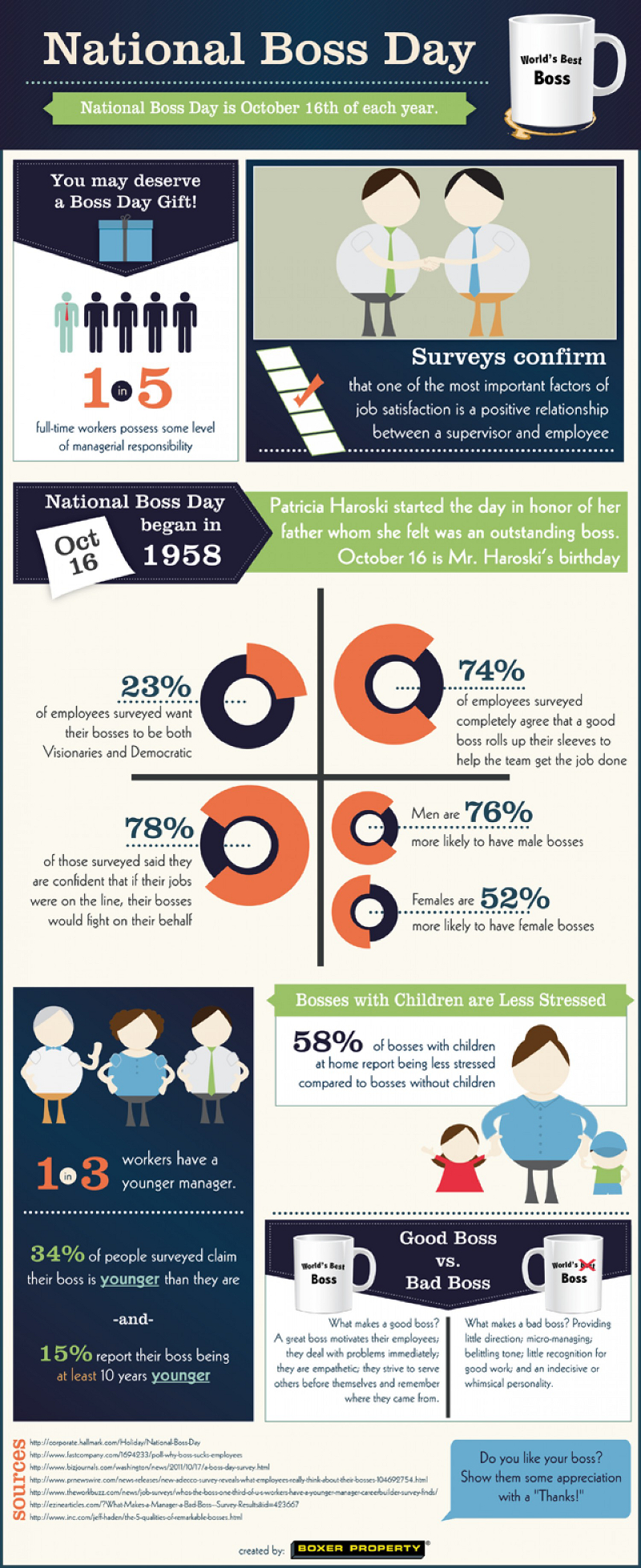 National Boss Day Statistics and facts