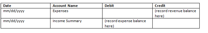 Record the Expenses to Income Summary Closing Entry