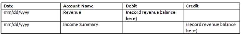 Record the Revenue to Income Summary Closing Entry