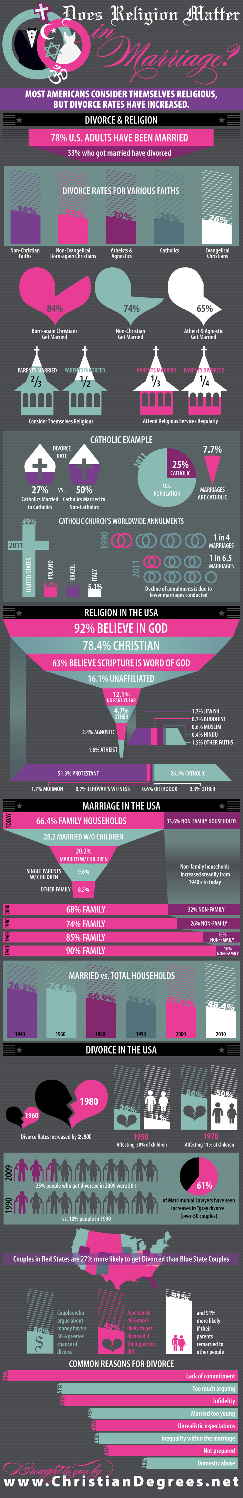 Religions Impact on Marriage