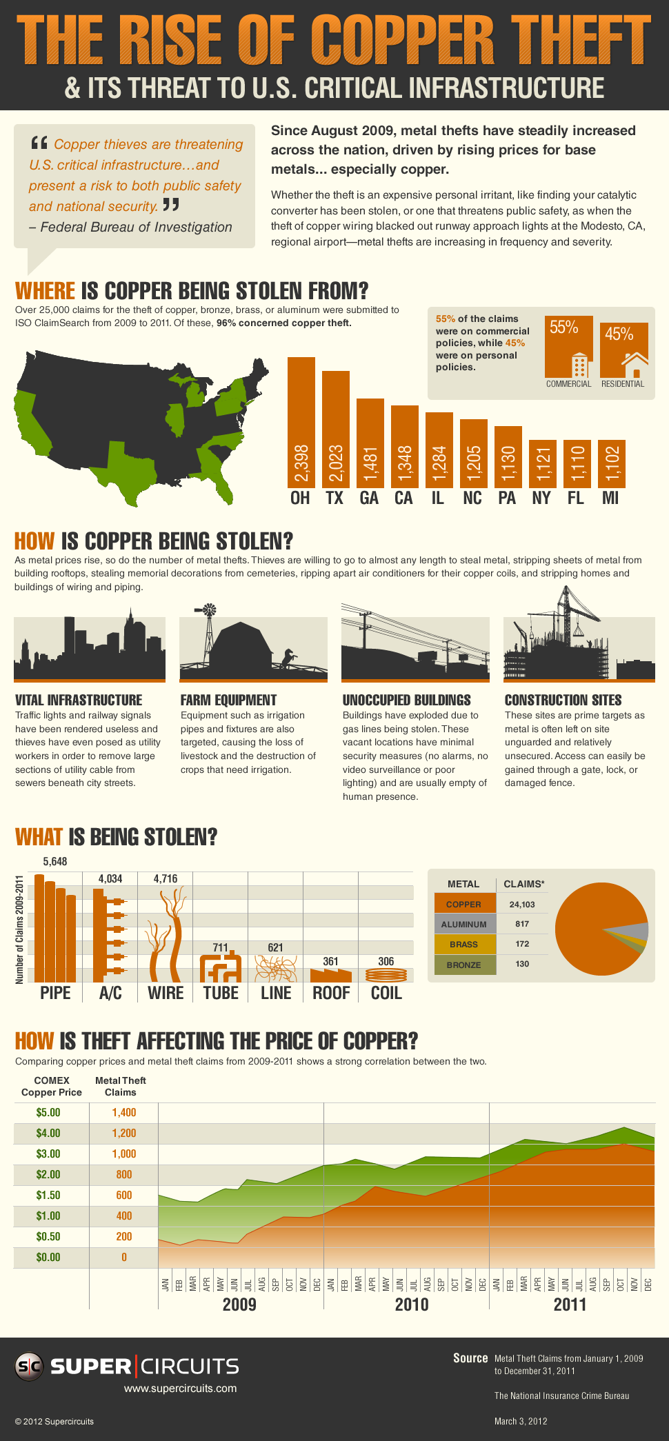 Rise of Copper Theft in the US