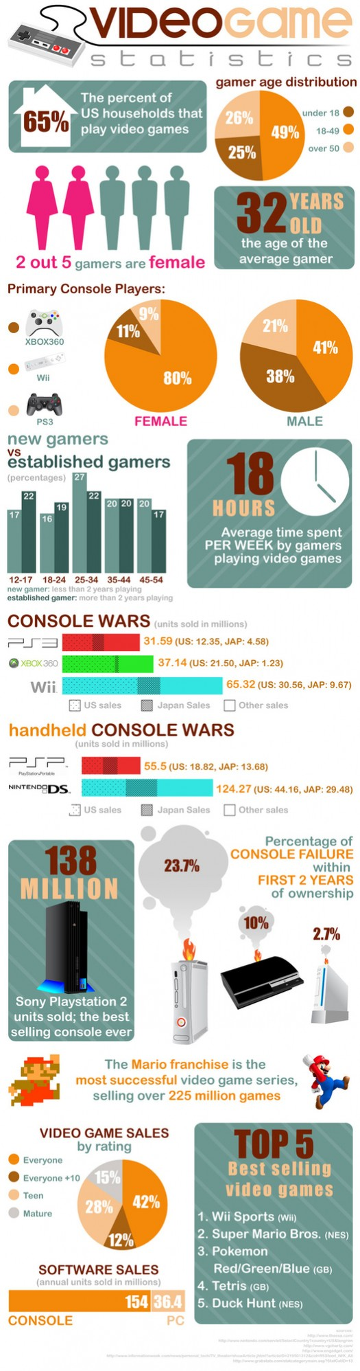 Statistics of Video Gamers
