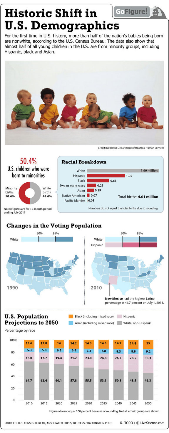 US Racial Demographic Trends