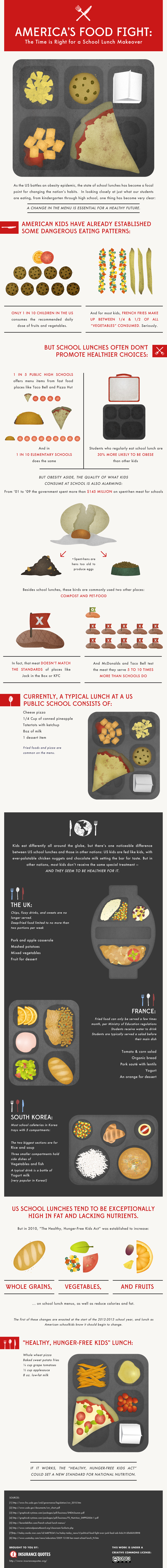 What is in School Lunches