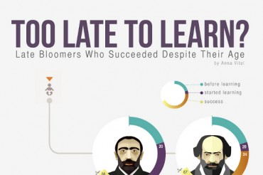 15 Extraordinary People That Found Success Later In Life