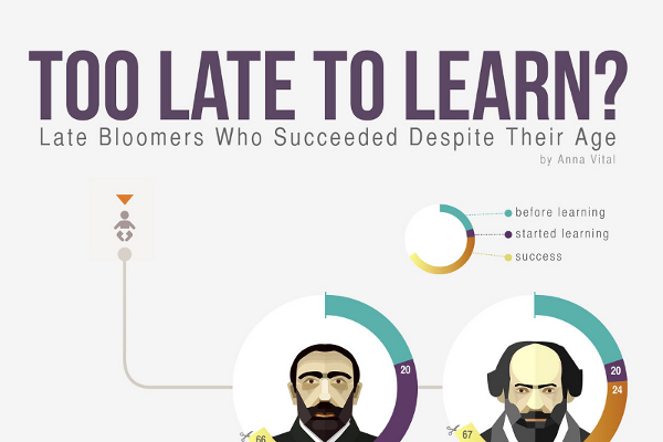 15 Extraordinary People That Found Succes Later In Life