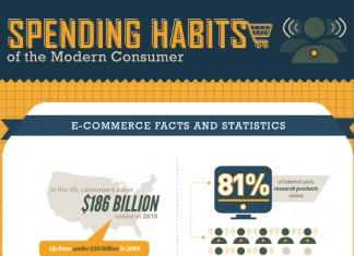17 Consumer Discretionary Spending Statistics