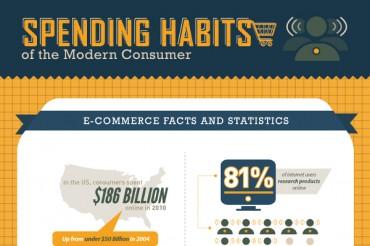 20 Consumer Discretionary Spending Statistics