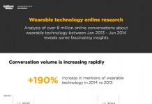 17 Eye Opening Wearable Technology Statistics