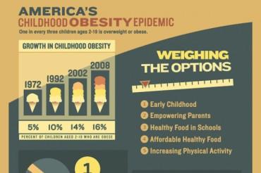 14 Intense Childhood Obesity Statistics
