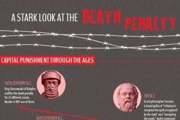 17 Notable Capital Punishment Deterrence Statistics