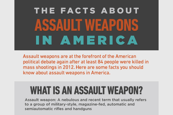 17 Stunning Federal Assault Weapons Ban Statistics