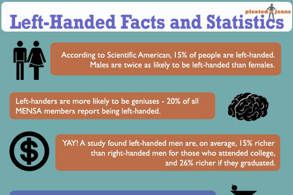 17 Unique Left Handedness Statistics