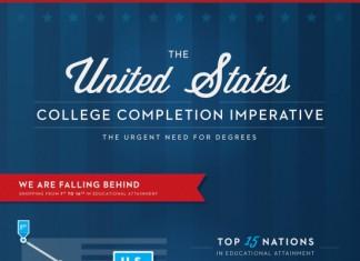 18 Uncommon Statistics of College Dropouts