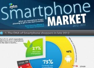 40 Enticing iPhone Target Market Demographics