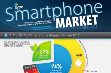 40 Enticing iPhone Target Market Demographics