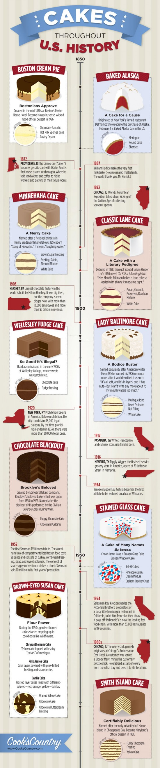 A History About Cakes