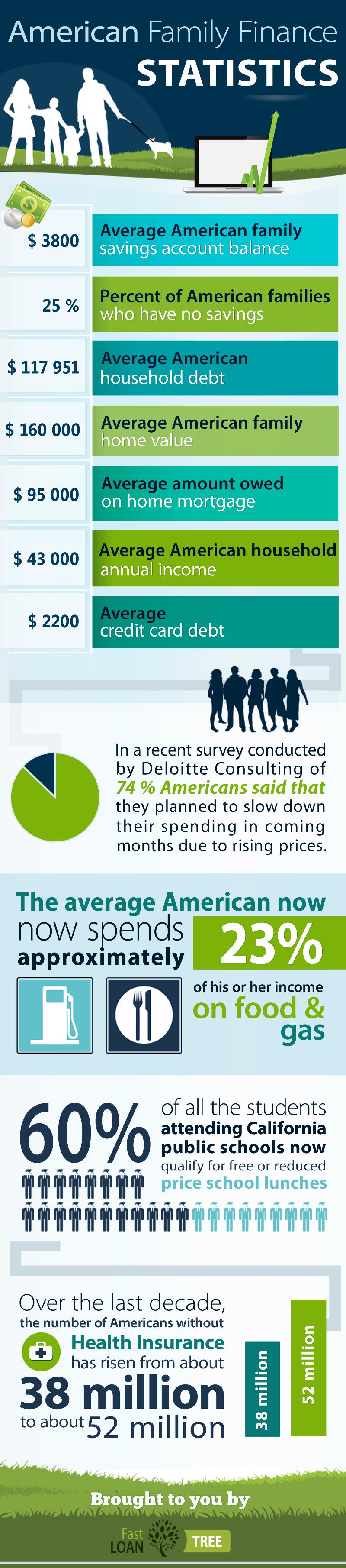American Family Cost Statistics