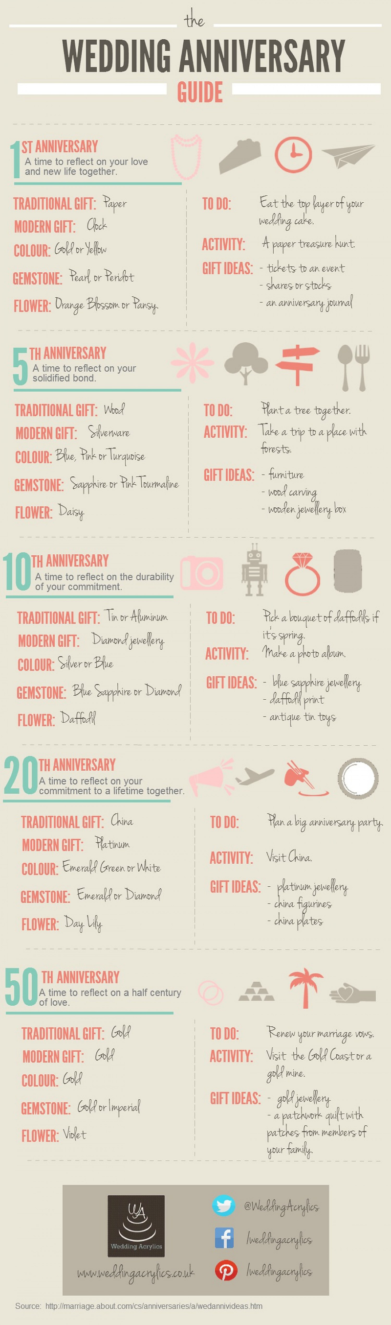 Wedding Anniversary Gift Guide : Wedding Anniversary Gifts: Wedding Anniversary Gift Guide