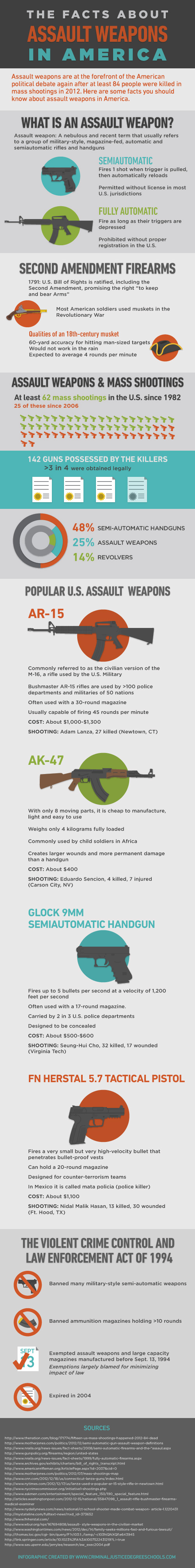 Assault Weapons in the US