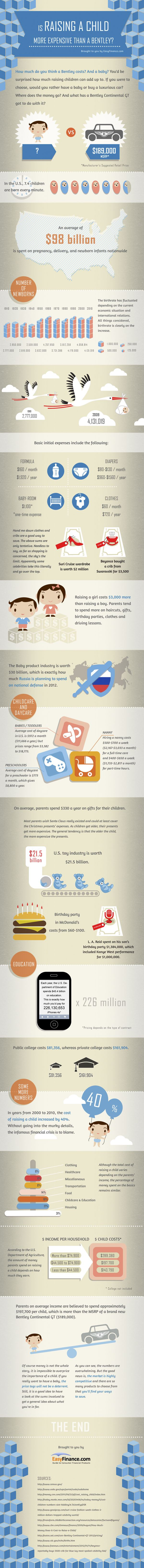 Average Cost of Raising a Child