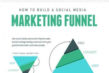 Building a Successful Social Media Marketing Funnel