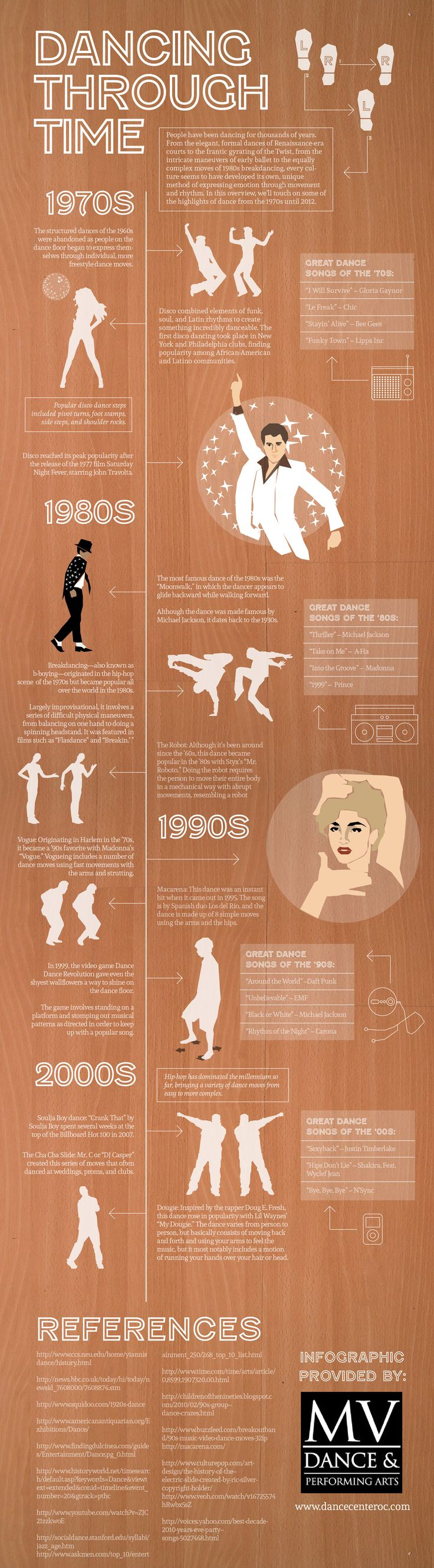 Dancing Style Trends Throughout History
