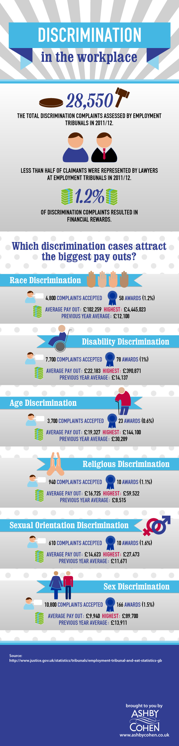 Discrimination Facts in the Workplace
