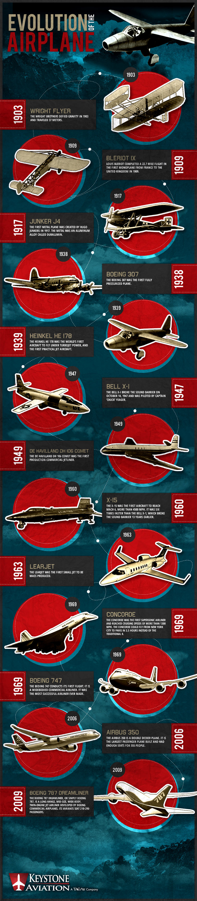 Evolution of the Airplane