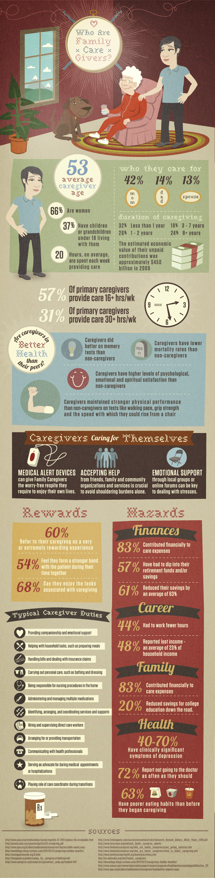 Family Care Giver Facts and Stats