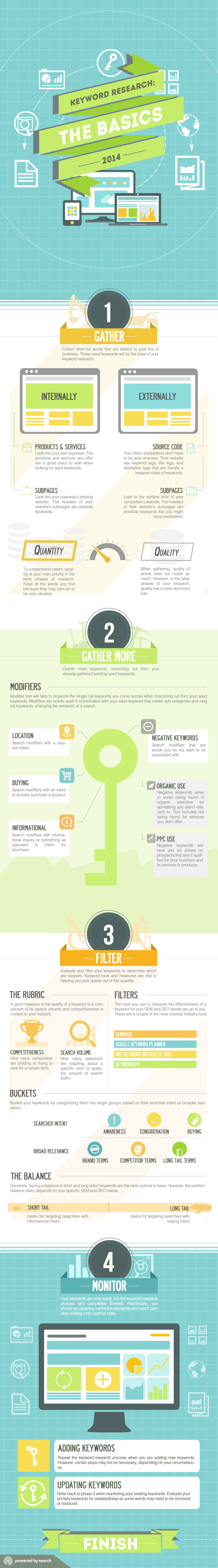 Good-Keyword-Research-Tips