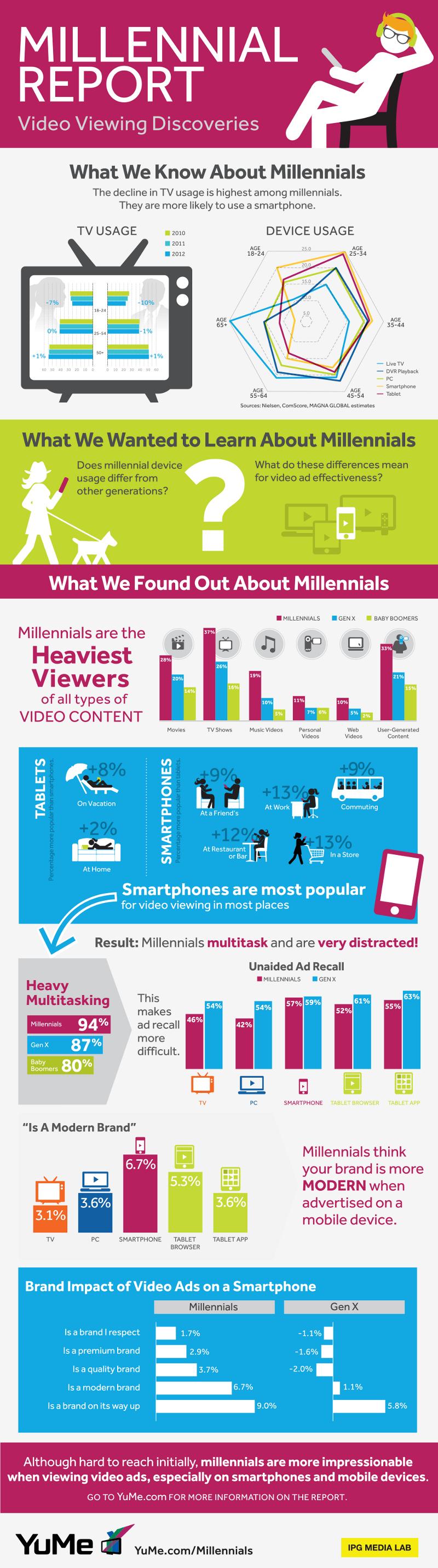 Habits of Millennials