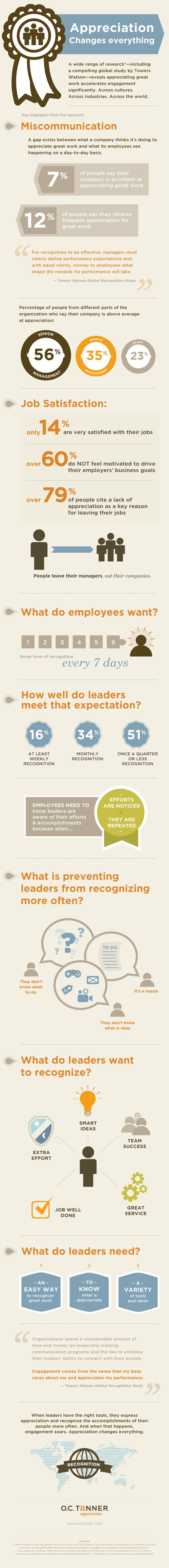 How to Show Employee Appreciation