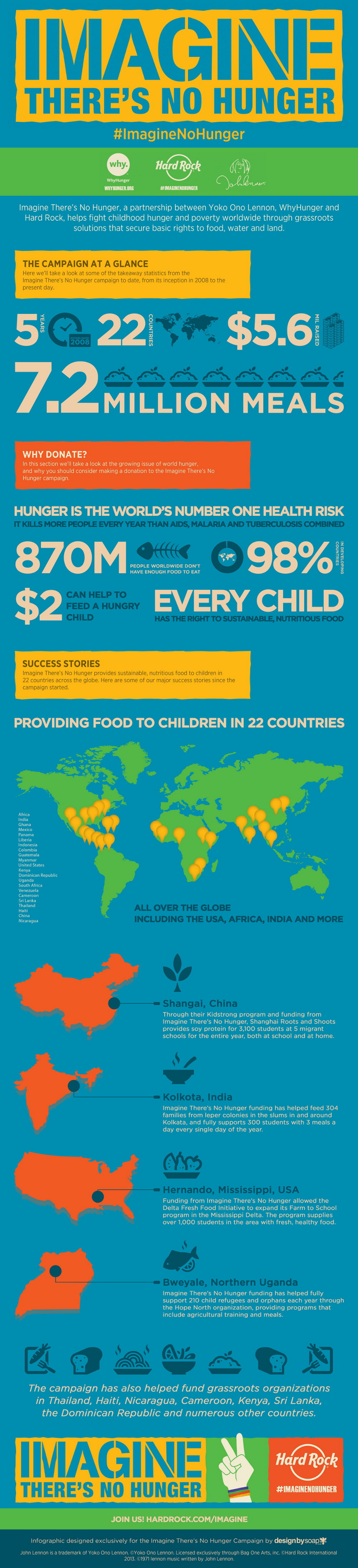 Hunger Statistics