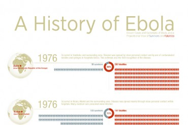 Major Ebola Outbreaks and Fatalities from the Last 40 years