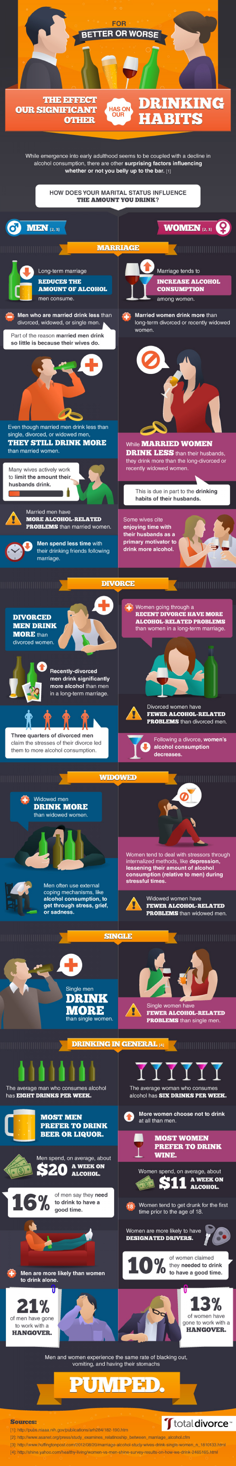 Relationship-Status-on-Drinking