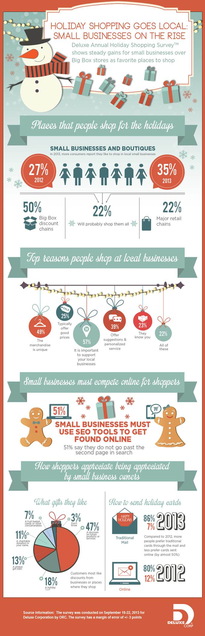 Small Business Online Holiday Statistics