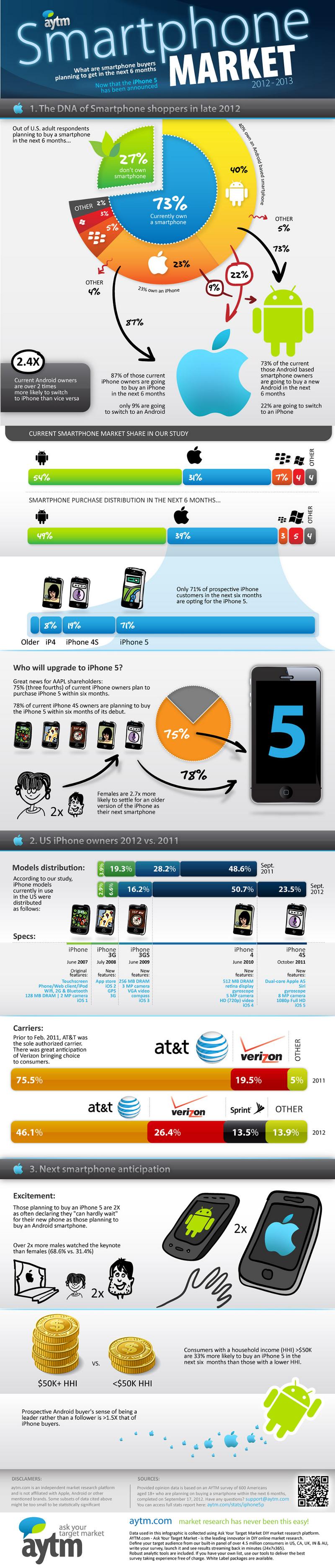 Smartphone Market Segments