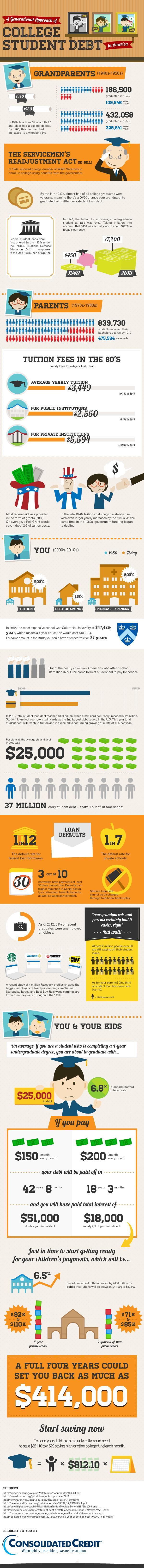 Student Debt Trends